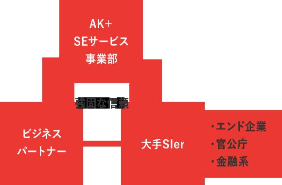 強固な信頼 AK+SEサービス事業部 ビジネスパートナー 大手Sler